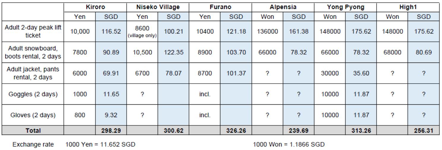 Snowboarding Resort Price Table