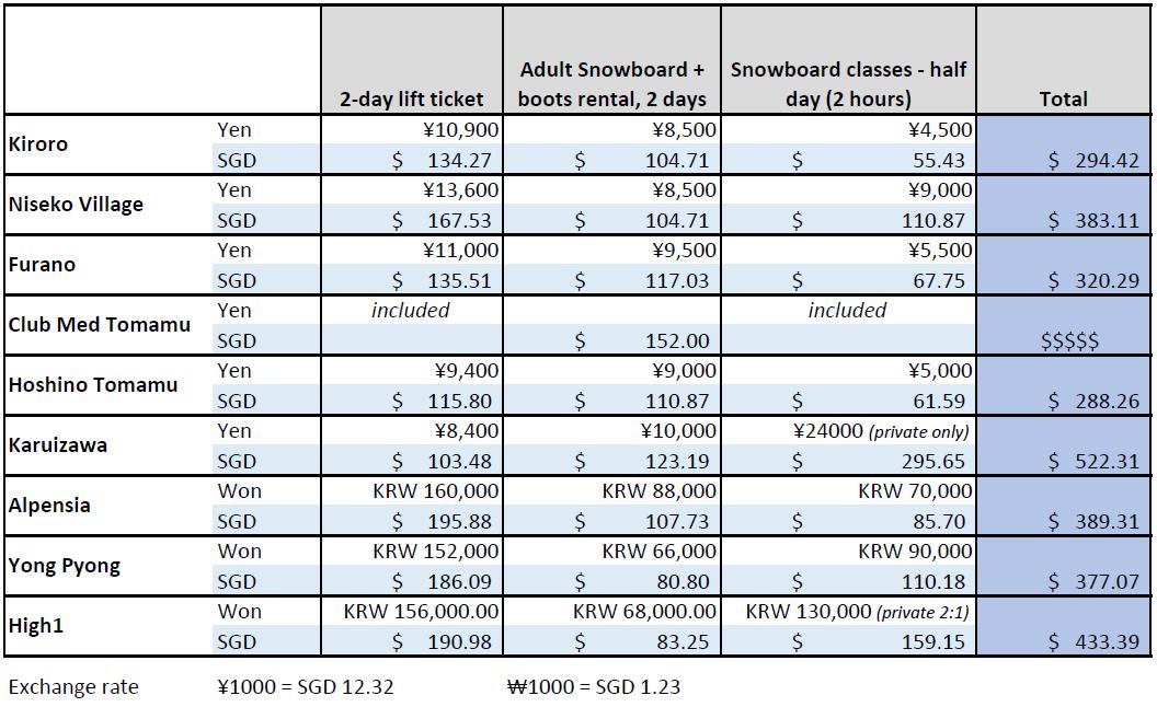 Japan Korea Ski Resort Snowboarding Price Comparison